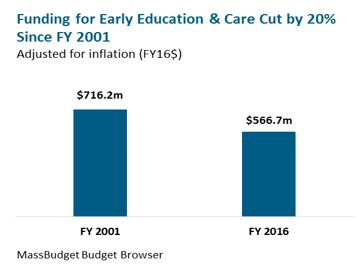 bar graph: Funding for Early Education & Care Cut by 20% since FY 2001