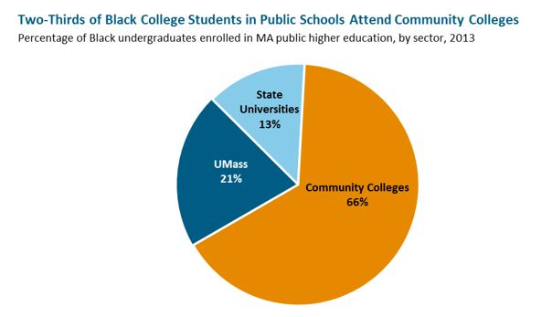 pie graph: Two-Thirds of Black College Students in Public Schools Attend Community Colleges