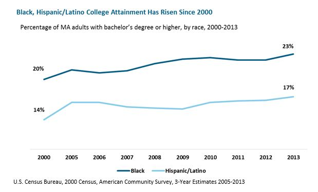 line graph: Black, Hispanic/Latino College Attainment Has Risen Since 2000