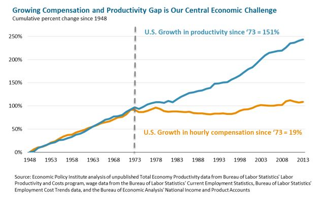 line graph: Growing Compensation and Productivity Gap Is Our Central Economic Challenge