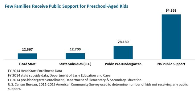 bar graph: Few Families Receive Public Support for Preschool-Aged Kids