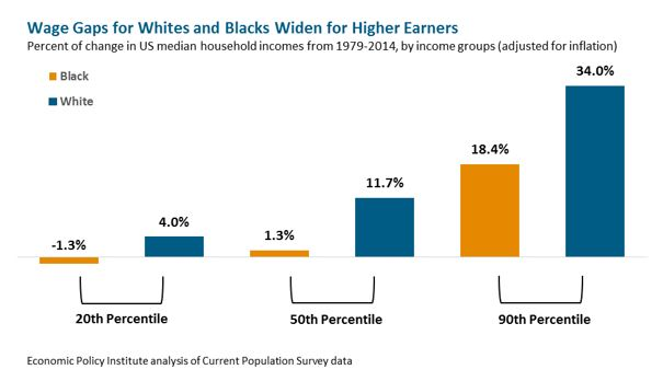 bar graph: Wage Gaps for Whites and Blacks Widen for Higher Earners