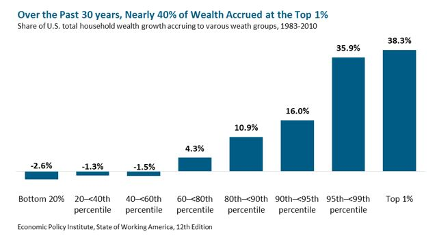 bar graph: Over the Past 30 Years, Nearly 40% of Wealth Accrues at the Top 1%