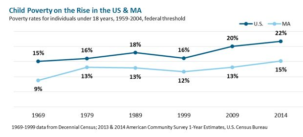 line graph: Child Poverty on the Rise in the US & MA