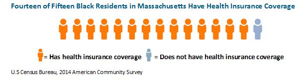 graphic: Fourteen of Fifteen Black Residents in Massachusetts Have Health Insurance Coverage