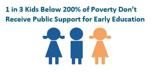 graphic: 1 in 3 Kids Below 200% of Poverty Don't Receive Public Support for Early Education