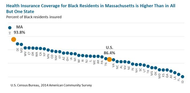 graph: Health Insurance Coverage for Black Residents in Massachusetts Is Higher Than in All But One State
