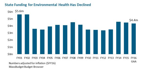 bar graph: State Funding for Environmental Health Has Declined