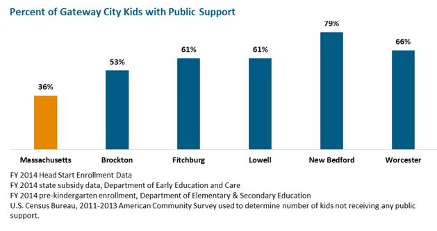 bar graph: Percent of Gateway City Kids with Public Support