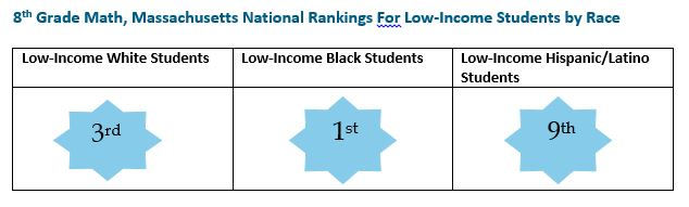 graphic: 8th Grade Math, Massachusetts Nationla Rankings for Low-Income Students by Race