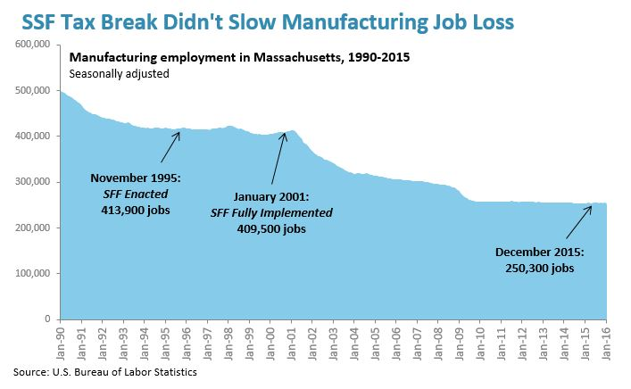 line graph: Job loss followed single sales factor for manufacturing