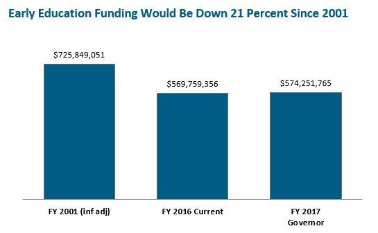 Bar graph: Early education funding would be down 21 percent since 2001