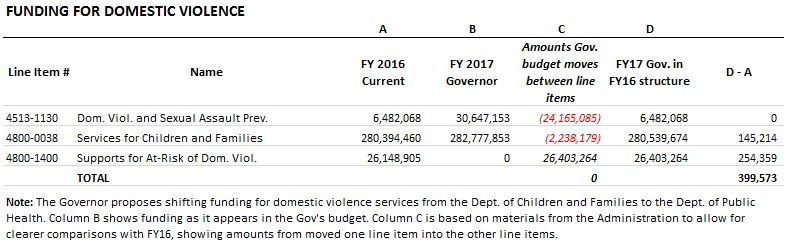 Table: Funding for domestic violence