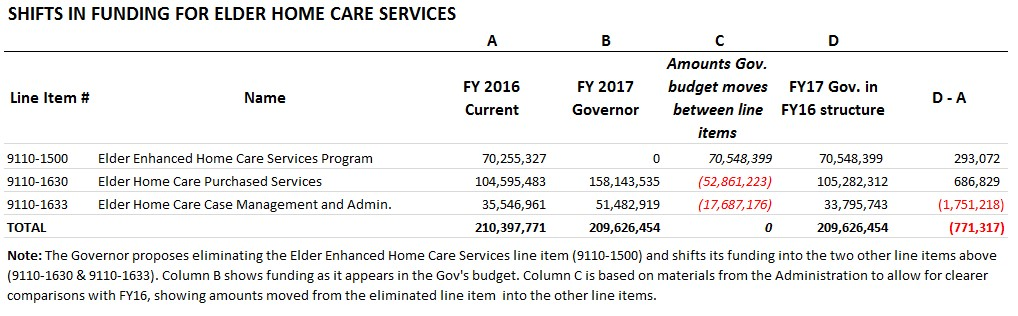 Table: Shifts in funding for elder care services