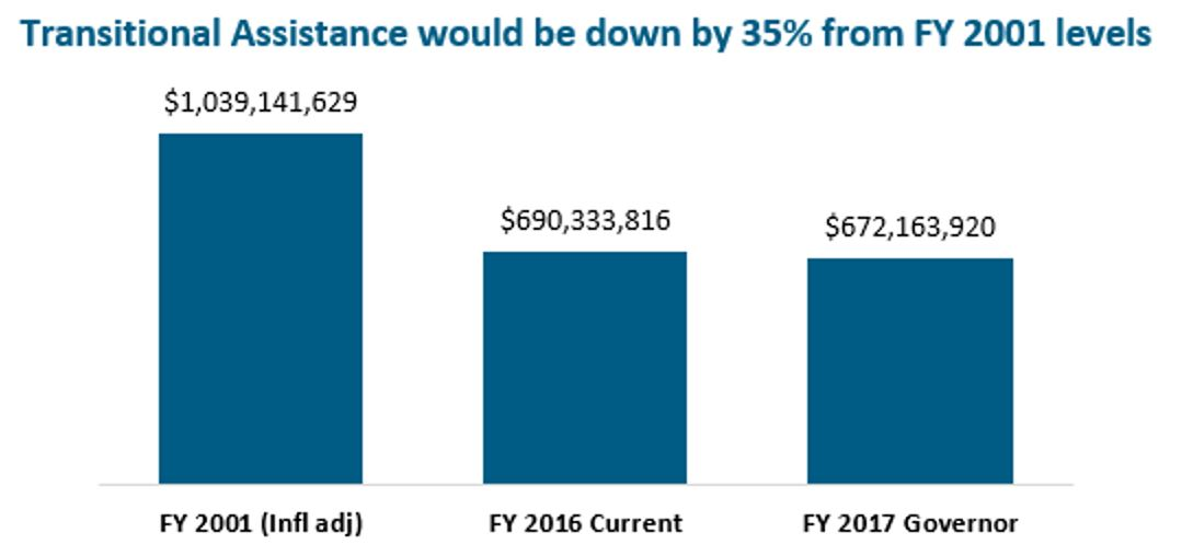 Bar graph: Transitionla assistance wuld be down by 35% from FY 2001 levels