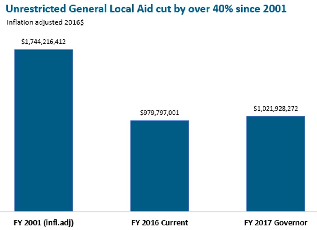 Bar graph: Unrestricted general local aid cut by over 40% since 2001