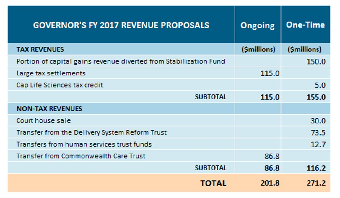 Table: Governor's FY 2017 revenue proposals