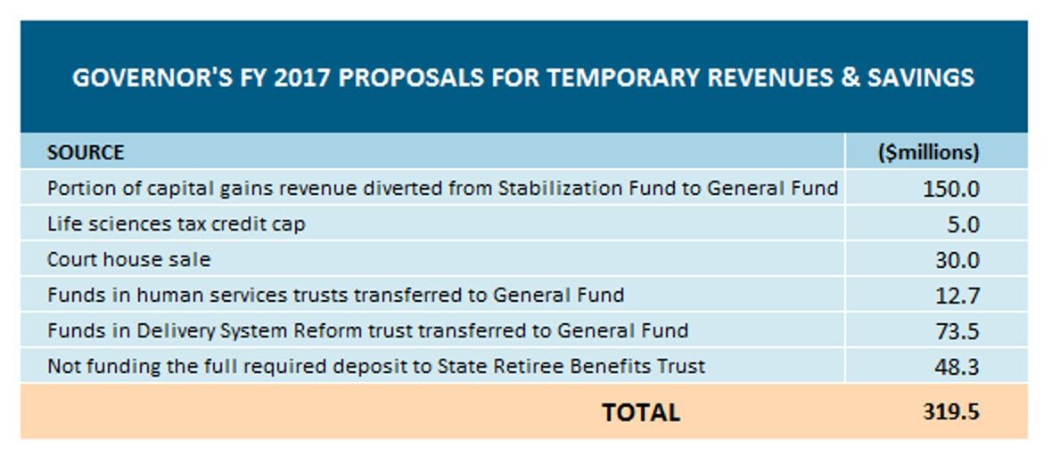 Table: Governor's FY 2017 proposals for temporary revenues and savings