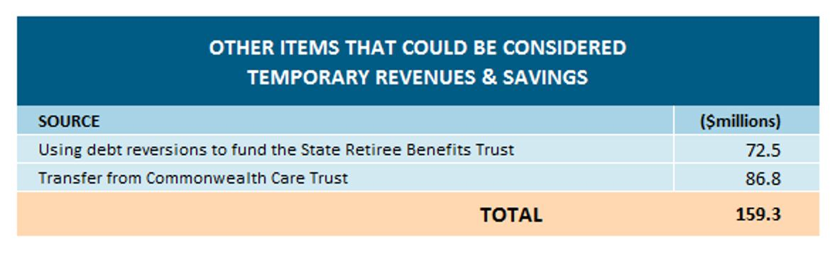 Table: Other items that could be considered temporary revenues and savings