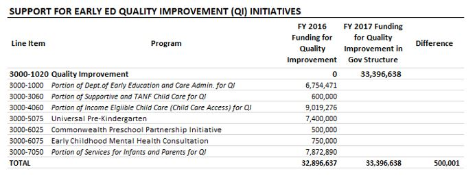 Table: Support for early ed quality improvement (QI) initiatives