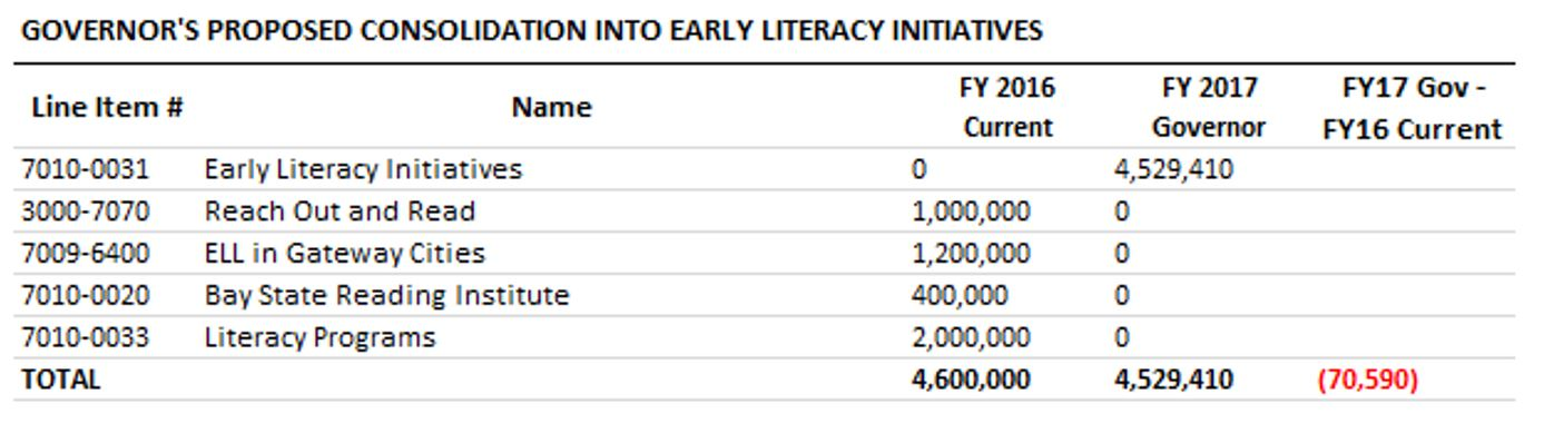 Table: Governor's proposed consolidation into early literacy initiatives