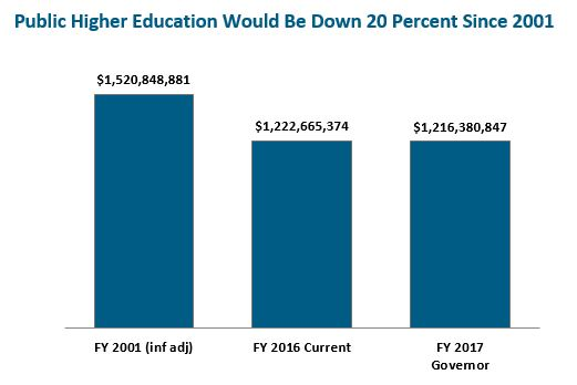 Bar graph: Public higher education would be down 20 percent since 2001