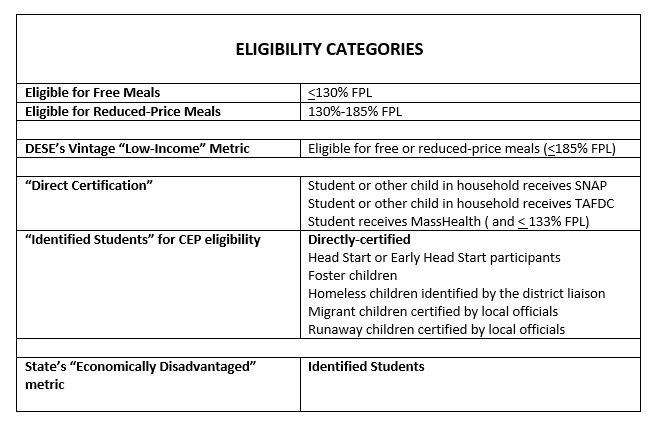 Table: Eligibility categories