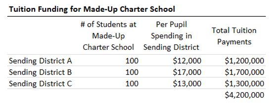 Chart: Tuition funding for made-up charter school
