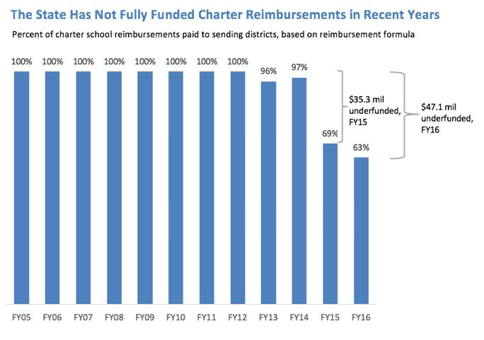 Bar graph: The state has not fully funded charter reimbursements in recent years