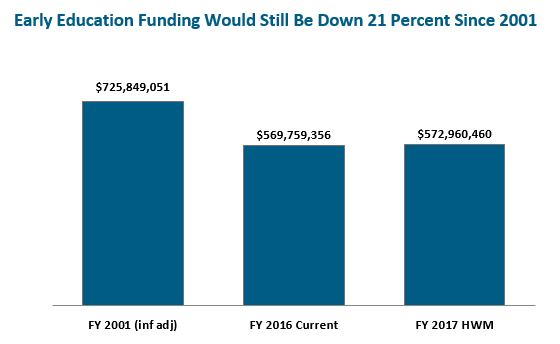 Bar graph: Early education funidng would still be down 21 percent since 2001