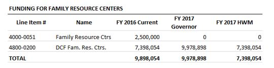 Table: Funding for family resource centers