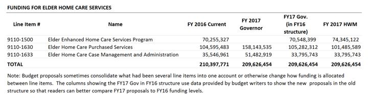 Table: Funding for elder home care services