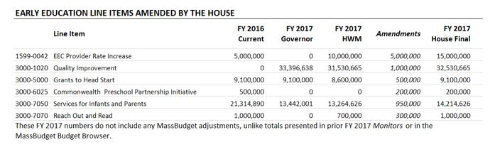 Table: Early education line items amended by the house