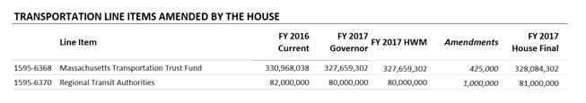 Table: Transportation line items amended by the house