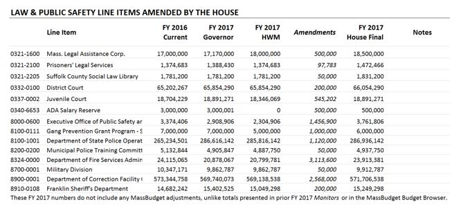 Table: Law and public safety line items amended by the house