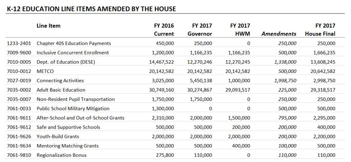 Table: K-12 education line items amended by the house
