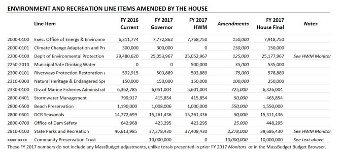 Table: Environment and recreation line items amended by the house
