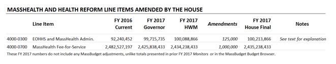 Table: Masshealth and health reform line items amended by the house