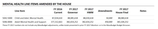 Table: Mental health line items amended by the house