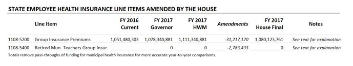 Table: State employee health insujrance line items amended by the house