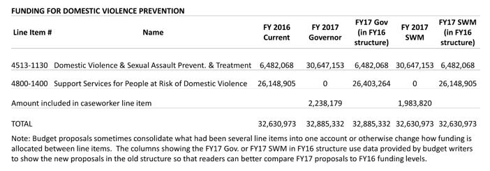 Table: Funding for domestic violence prevention