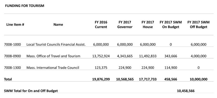 Table: Funding for tourism