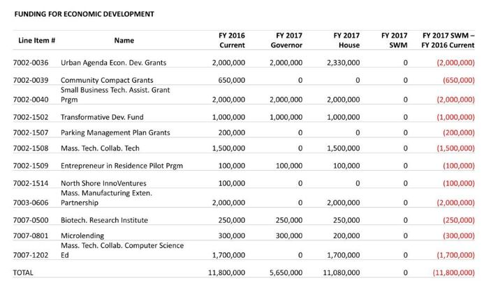 Table: Funding for economic development