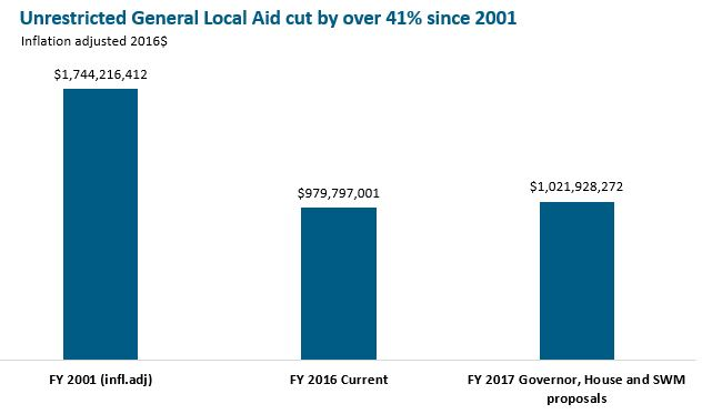 Bar graph: Unrestricted general local aid cut by over 41% since 2001