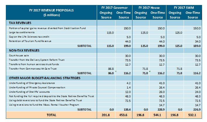 Table: FY 2017 Revenue proposals