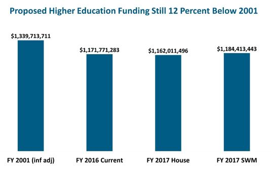 Bar graph: Proposed higher education funding still 12 percent below 2001