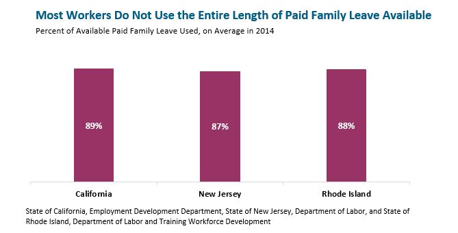 Bar graph: Most workers do not use the entire length of paid family leave available