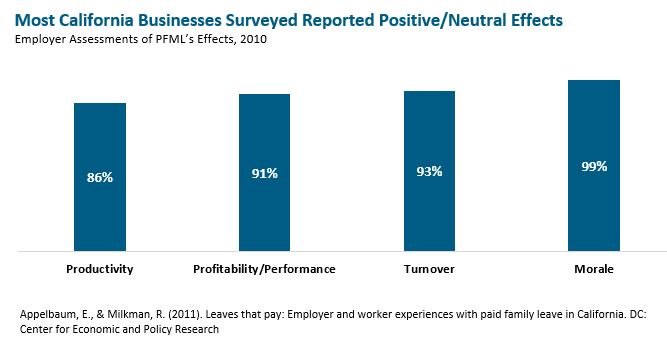 Bar graph: Most California business surveyed reported positive/neutral effects