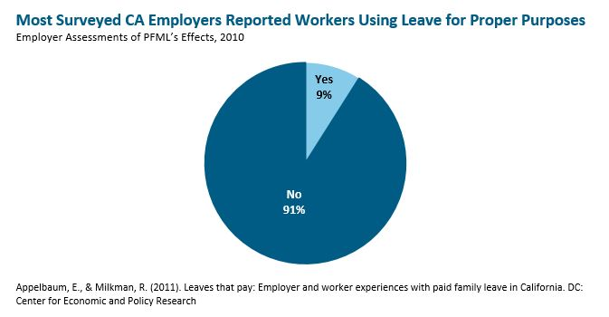Pie graph: Most surveyed California empllyers reported workers using leave for proper purposes