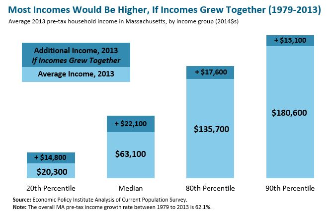 Bar graph: Most incomes would be higher, if incomes grew together (1979-2013)